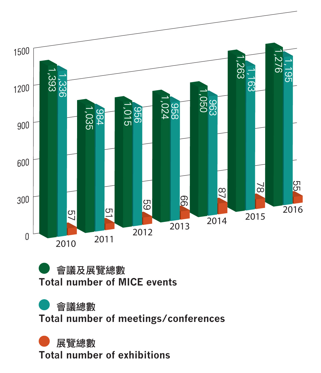 Source: Macao Statistics and Census Service