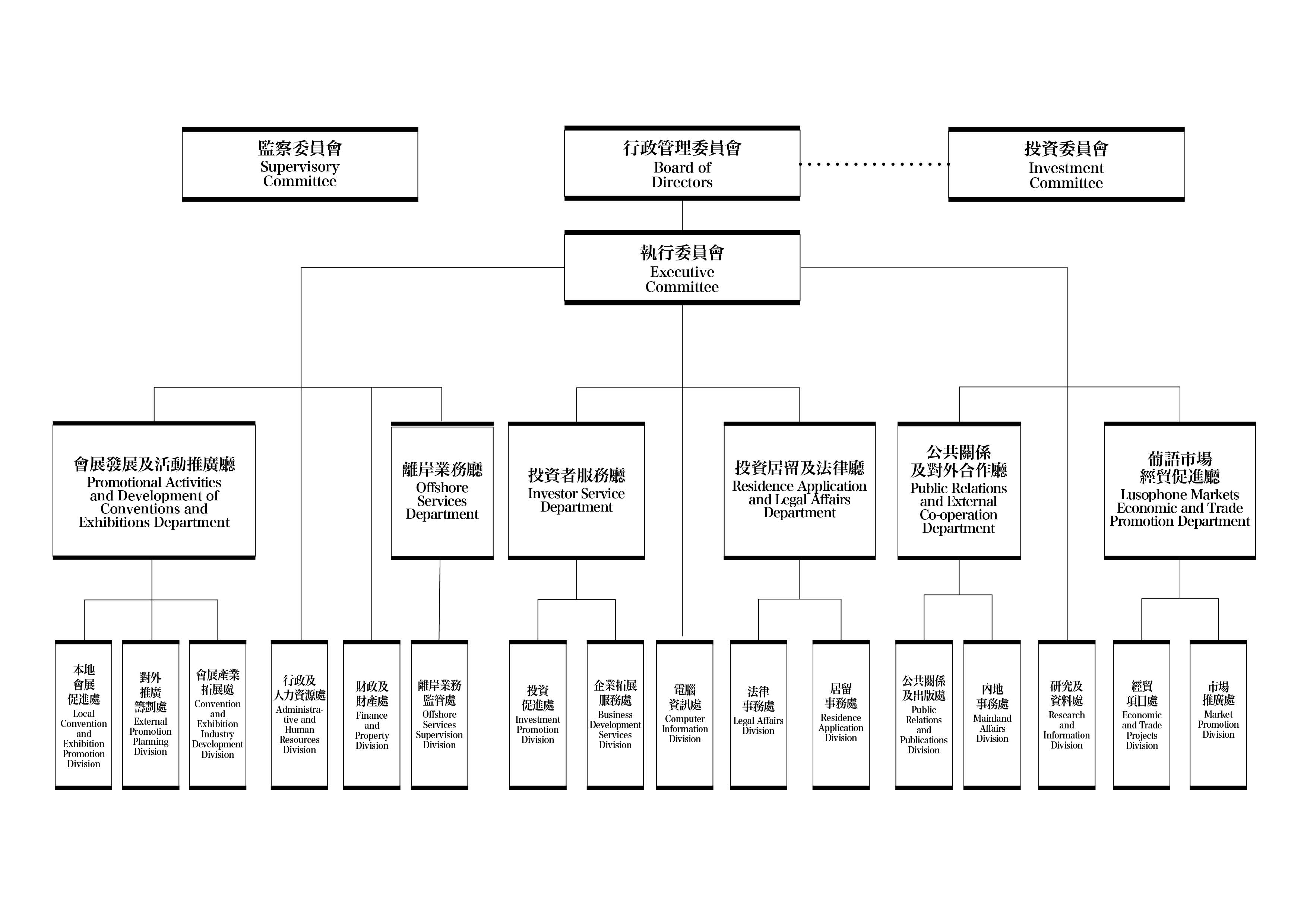 department of commerce organization chart dolap