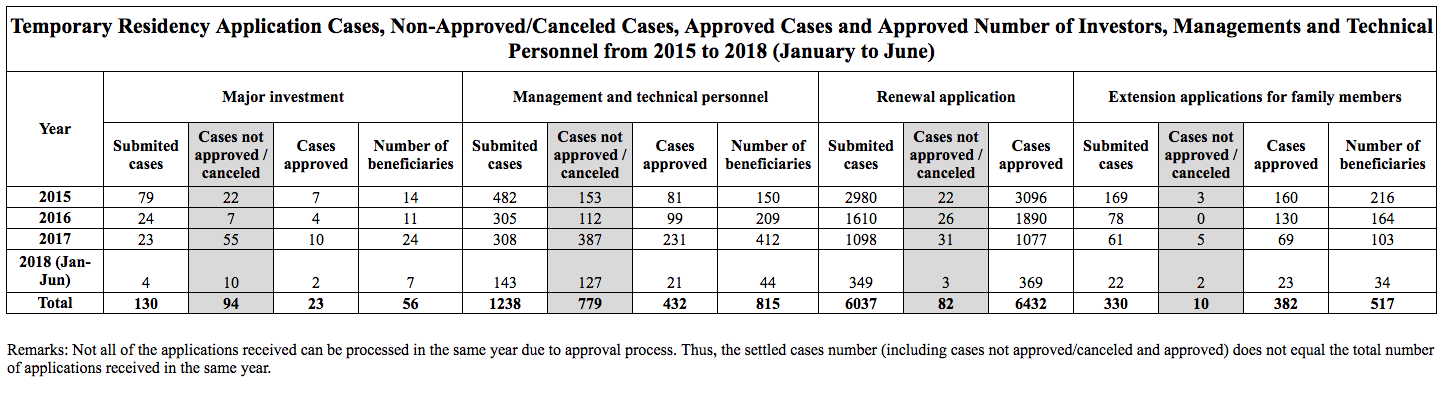 temporary-residency-application-cases-non-approvedcanceled-cases-approved-cases-and-approved-number-of-investors-managements-and-technical-personnel-from-2015-to-2018-january-to-june-en-large